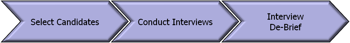 Recruitment Process Steps for the Interview Phase